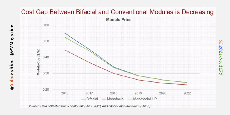 Fig 1: Cost gap between Bifacial and Conventional Modules