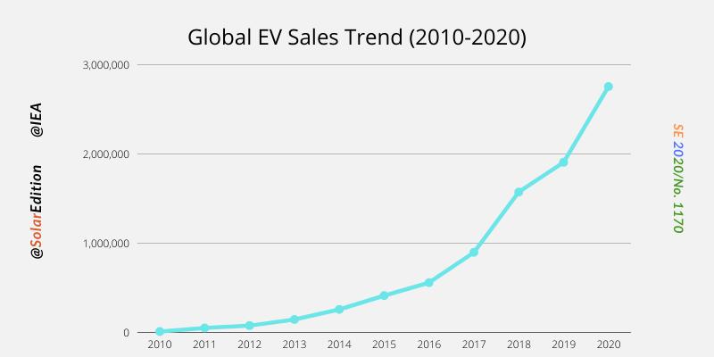 Global EV (Electric vehicle) Sales Trends(2010-2020)