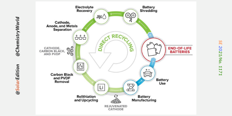 The Li-ion Battery Recycling Life-Cycle
