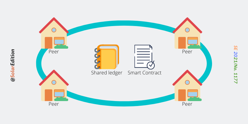 Fig 1: Blockchain enabled P2P uses smart contracts and shared ledgers
