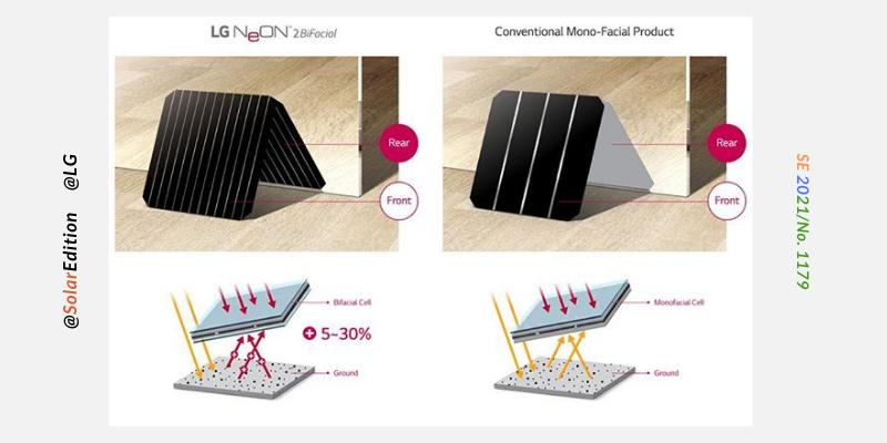 Fig 2: Illustration of bifacial vs mono-facial functionality