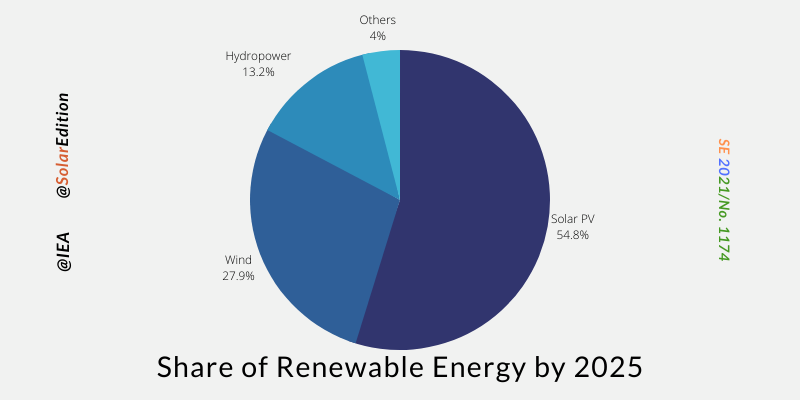 Fig 1: Share of Renewable Energy by 2025(hydropower)