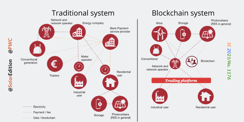 Fig 2: Transformation of market structures on introduction of decentralised transaction model via blockchain