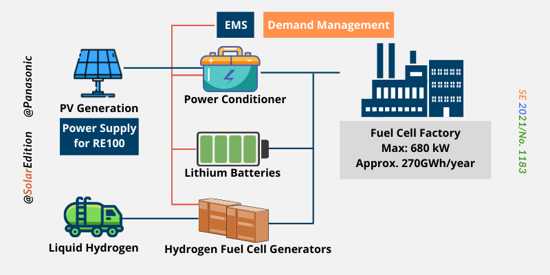 Fig 1: Layout of the proposed hydrogen powered factory