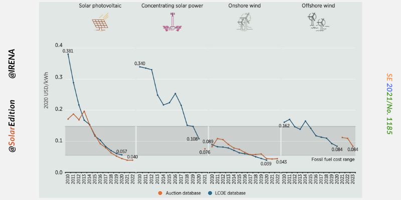 Fig 1: LCOE of Renewable Generation through Solar and Wind