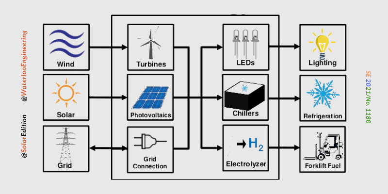 Fig 1: Schemaric Outline of an Energy Hub for power